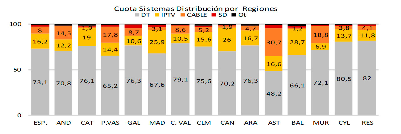 audiencias mensuales sistemas distribución abril2021